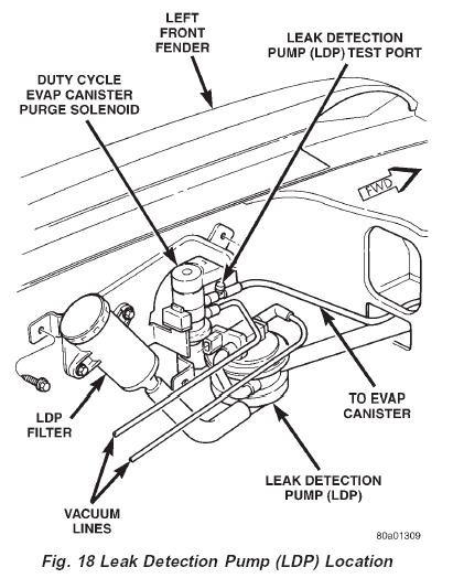 Jeep Leak Detection Pump Location